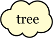 'Tree' word bubble