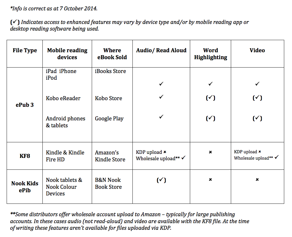 Table Showing Types Of Ebook File And Features